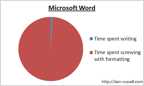 Breakdown of time spent in Word